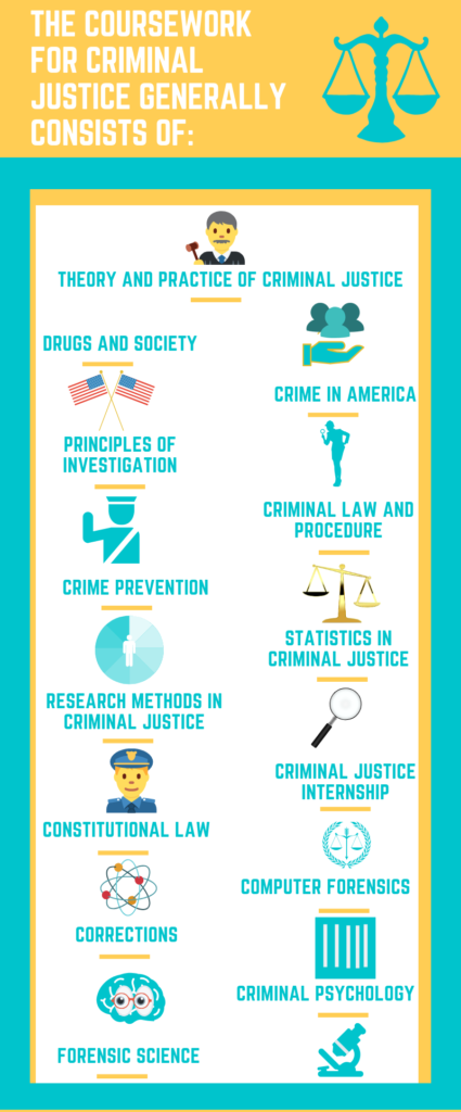 Criminal Justice Degree >> Criminal Justice Career Guide Salary And Degree Info