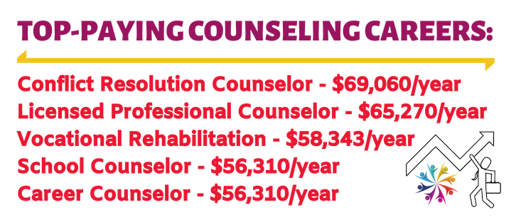 Counseling Career Guide: Salary and Degree Info