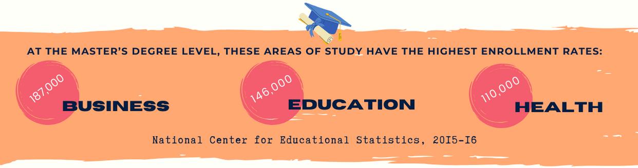 Master's Scholarship image 1