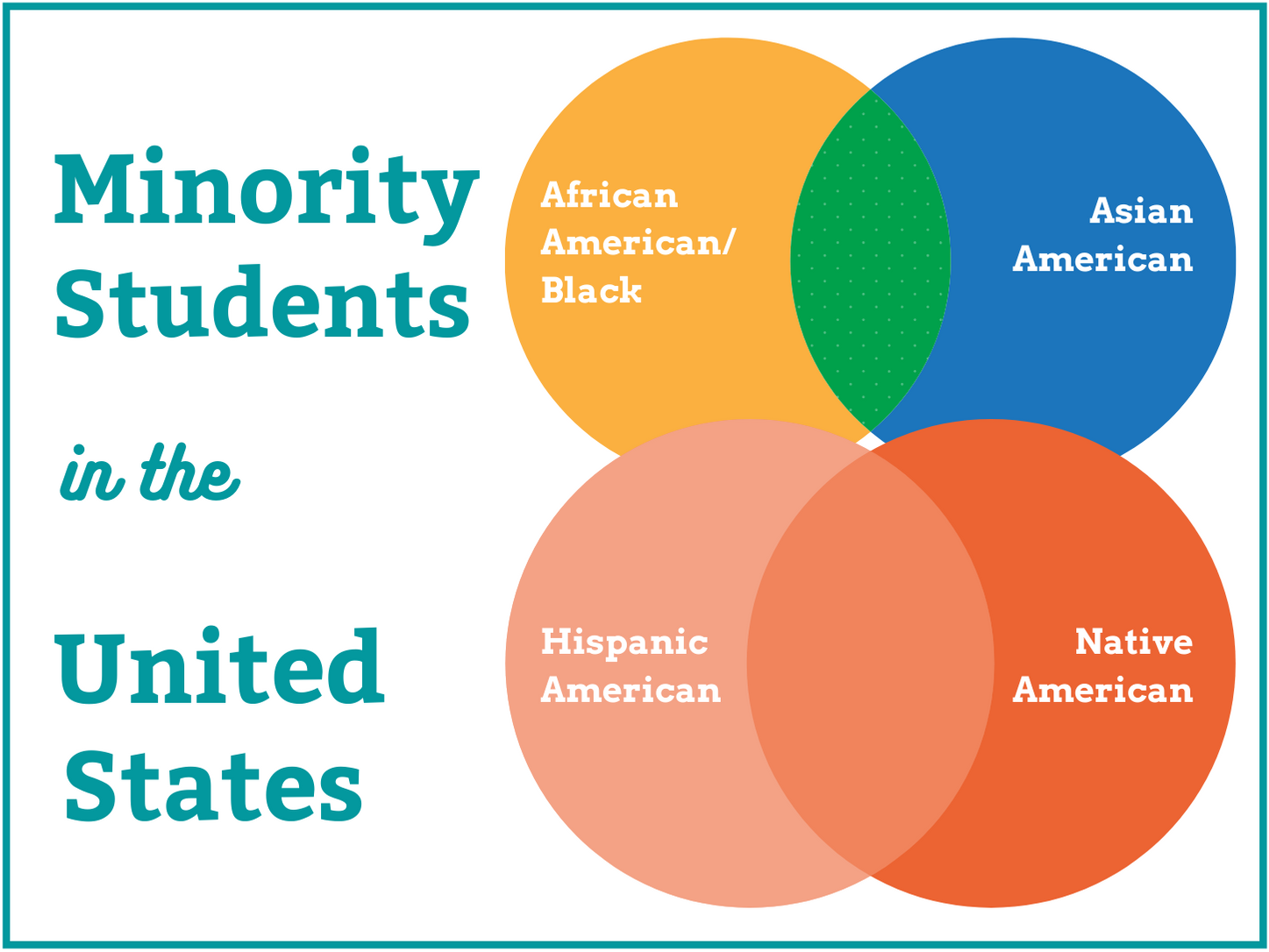 Minority Student Resources 2