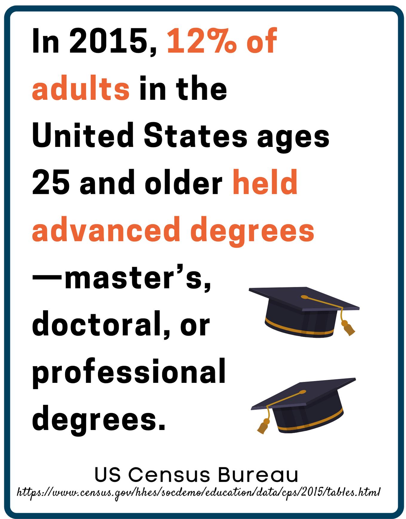 Tuition Free Grad School 5