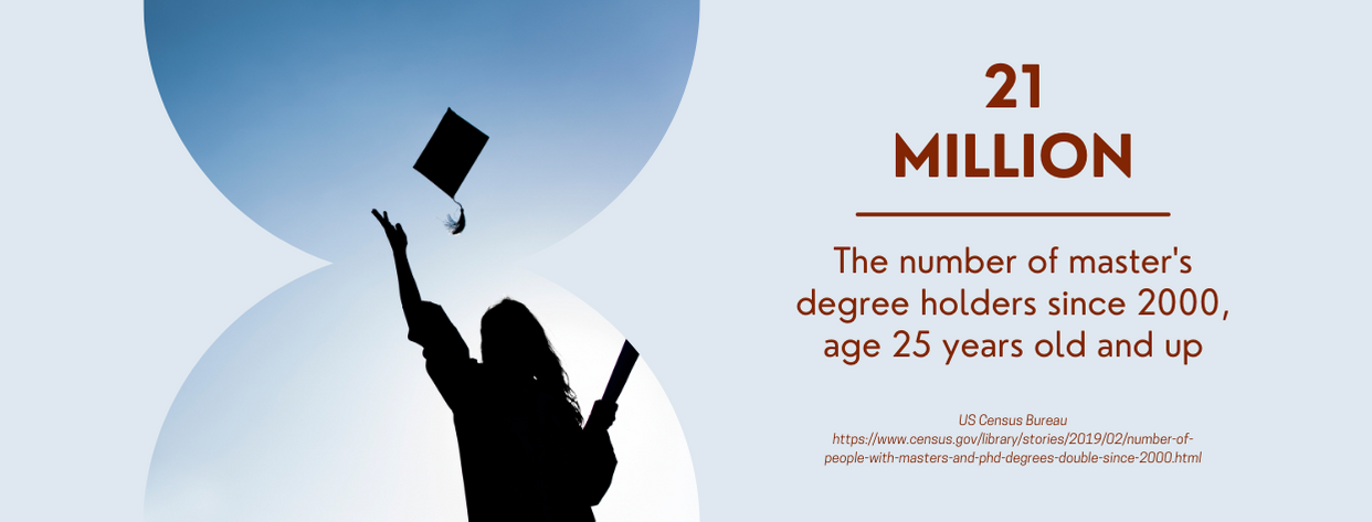 In-Demand Master's Degrees - fact 1