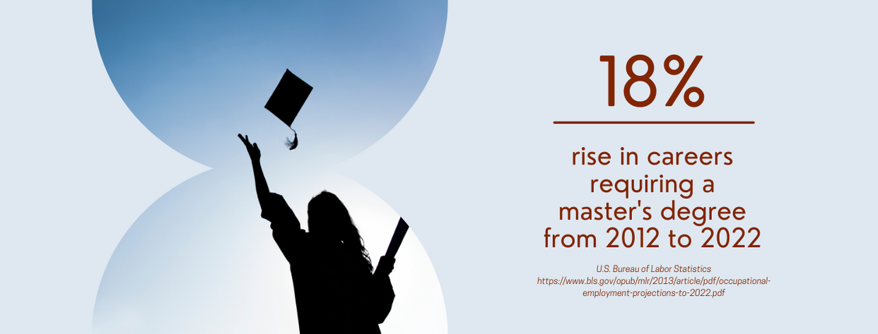 In-Demand Master's Degrees - fact 2