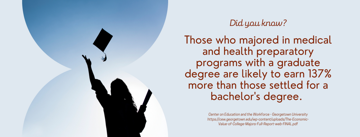 In-Demand Master's Degrees - fact 3