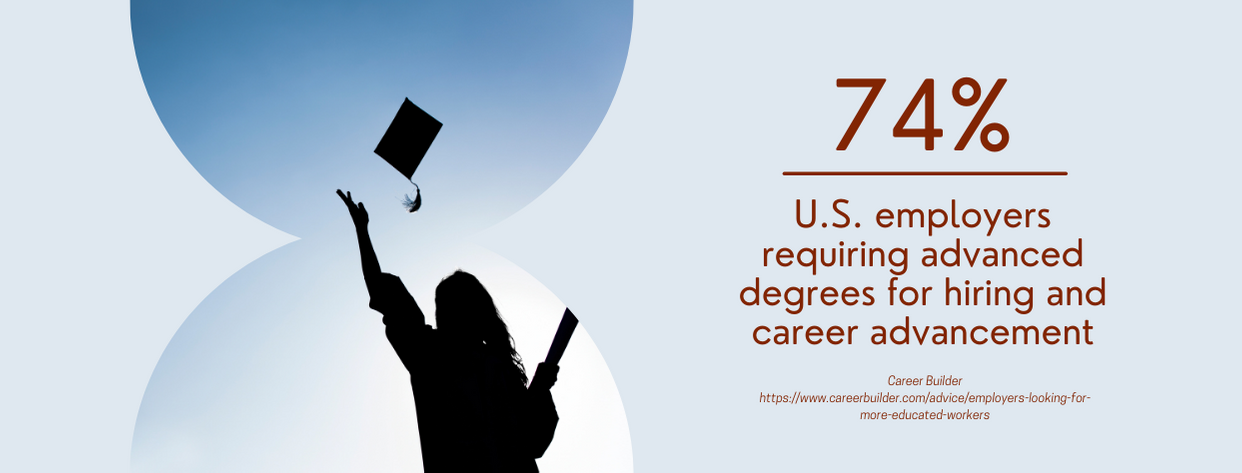In-Demand Master's Degrees - fact 4
